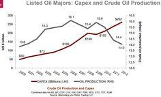 Capex vs oil production