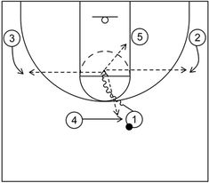 4 out 1 in motion offense begins with four perimeter players and one post player and includes continuity actions, quick hitting scoring options, and more. Basketball Plays, Basketball Coach, Out 1, Free Throw, Right Wing, Slot, Middle, Student