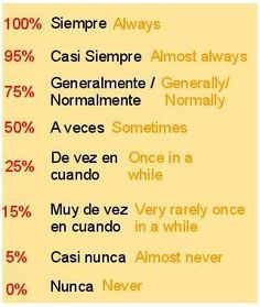 Adverbios de frecuencia - Spanish adverbs, Spanish grammar If you find this info graphic useful, please share, like or pin it for your friends. Spanish Phrases, Spanish Grammar, Spanish Vocabulary, Spanish Words, Spanish English, Spanish Language Learning, Learn A New Language, Spanish Lessons, English Words