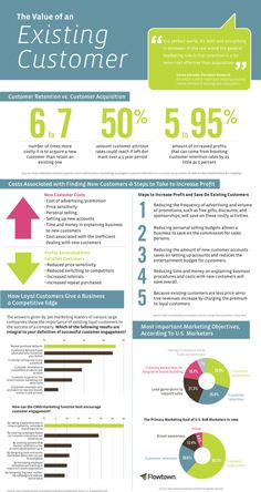 Cost of acquiring a new customer: 6 to 7 times more than keeping exisiting #Infographic #marketing