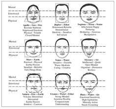 physiognomy - Google Search