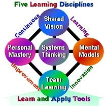 Peter Senge five critical practices for creating a learning organization.
