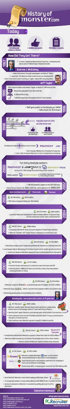 History of Monster.com since 18 years