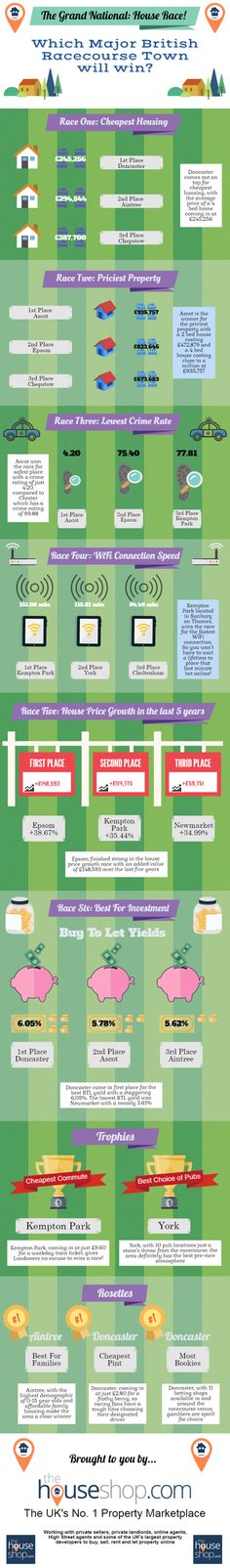 To celebrate The Grand National 2017 we have made this infographic of The Grand National 'House' Race featuring Britain's major racecourse towns, read on to find out which is the best place to live!