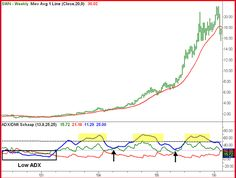 ADX Power Trend