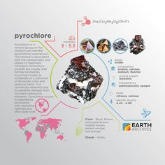Pyrochlore was first described in 1826 for an occurrence in Stavern Larvik Vestfold Norway & gets its name from the Greek πῦρ (fire) & χλωρός (green) because it typically turns green on ignition.