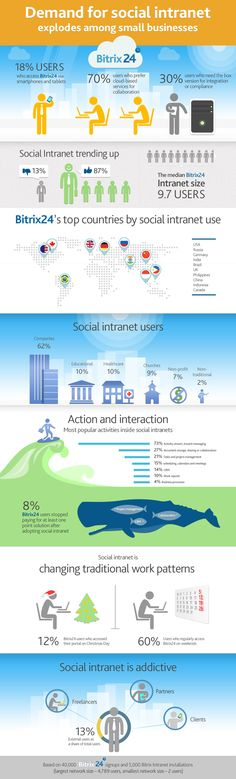 #Socialintranet and #smallbusiness. #Collaborationtools and #unifiedcommunications #infographic