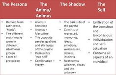 The four main archetypes~ the Persona, the Animus/ Anima, the Shadow, the Self Carl Jung Archetypes, Jungian Archetypes, Theories Of Personality, Personality Psychology, Employer Branding, Personal Branding, Jungian Psychology, Psychology Quotes, Psychology Major