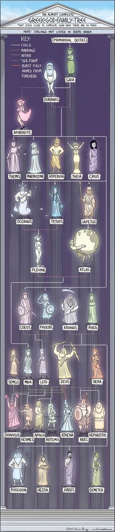Get Tangled in These Mythical God Family Trees - A fun visual of the Greek Gods and their relations. all ages (educator note, mention of affairs, etc on the poster)