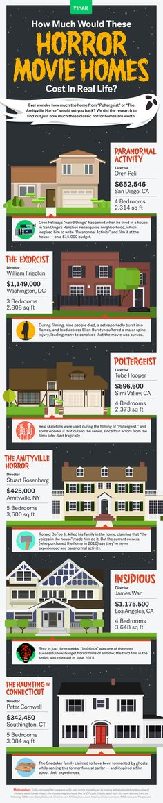 Can you believe how much the Exorcist home would go for on today's market?! Tons of surprises just in time for Halloween on real-life costs of horror movie houses!