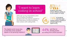 The survey also highlighted that 44 percent of students have already looked beyond the classroom and picked up coding on their own through online tutorials.