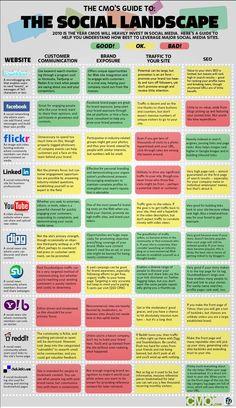 The Social Landscape #infographic