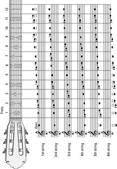 guitar Chord Names And Symbols   guitars glossary 12 8 groove the slowest blues pattern in