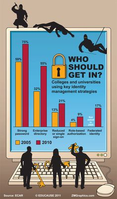 Identity Management in Higher Education, 2011 Infographic | EDUCAUSE