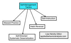 Self-Management Tactics