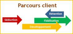 L Experience client, ou le parcours client, suit 4 grands cycles : séduction, développement, fidélisation et rétention.