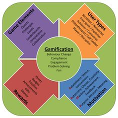 Collection of gamification thoughts from the last few weeks - Gamified UK Gamification Consultancy
