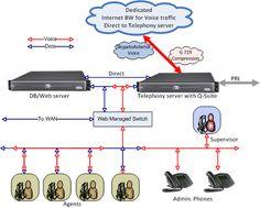 Basic network topology for Call Center setup.