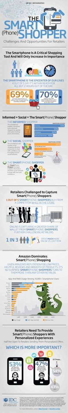 70 per cent of smartphone users plan to shop more on mobile #Infographic | via #BornToBeSocial
