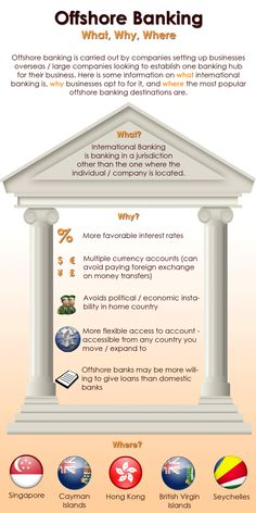Here are the key What, Whys and Wheres of International/Offshore banking.