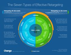 How To Sell Search Retargeting To The CMO
