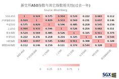 新交所A50指数与其它指数相关性(过去一年)