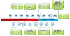 revolucion industrial linea del tiempo - Buscar con Google