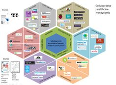 The collaborative healthcare honeycomb (HT @Scr1v)