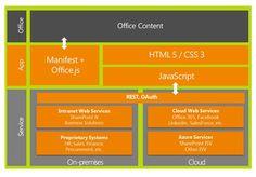 App for Office Architecture Diagram Microsoft Dynamics, Microsoft Excel, Microsoft Office, Ms Project, Office 365, Facebook Business, Design Development, Finance, Web Design