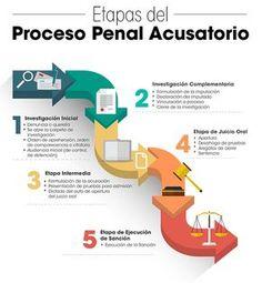 México inicia una nueva etapa en su vida jurídica con la entrada en vigor del Sistema de Justicia Penal Acusatorio. La fecha establecida 18 de junio de 2016
