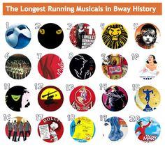20 longest running musicals in Broadway history.