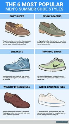 Popular Men's Summer Shoe Styles  Summer is finally here! Check out this infographic with 6 most popular men's summer shoe styles that will keep your looking slick.