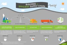 This infographic highlights some of the ways businesses can save money at each step of the energy supply chain.