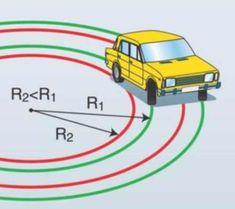 Задние колеса проходят ближе к центру поворота