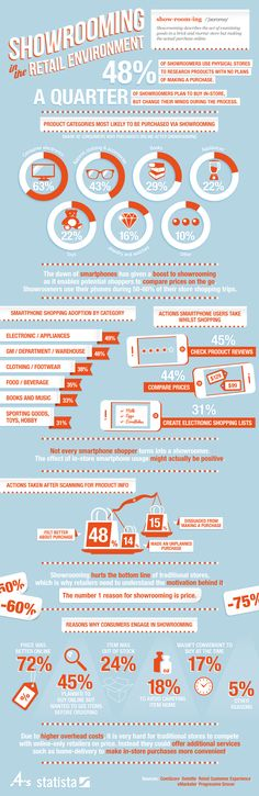 Por qué utilizar el showrooming #infografia #infographic #marketing