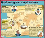 Quelques grands explorateurs Conquistador, History Class, Modern History, Tour Eiffel, Learn French, French Language, Social Studies, Inventions, Vocabulary