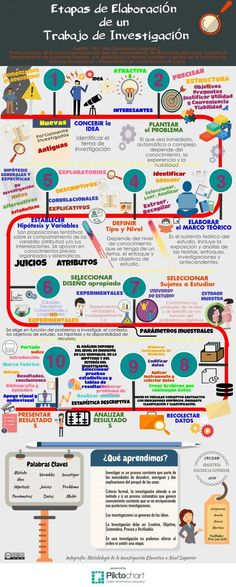 METODOLOGIA DE INVESTIGACIÓN.INFOGRAFIA | Piktochart Infographic Editor