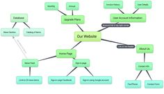 Bubbl.us per crear mapes conceptuals online. Eina contenidora