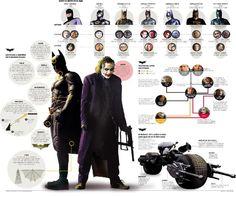 Mas infografías- evolución de Batman