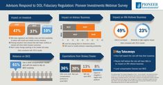 Industry Remains Divided on Impact of DOL Fiduciary Rule, According to a Pioneer Investments Survey