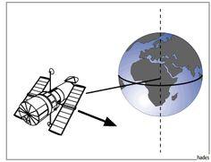 Geostationäre Umlaufbahnen