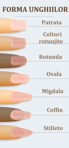 Exista patru tipuri principale de forma a unghiilor: rotunde, oval-alungite (ascutite), oval-patrate si patrate.