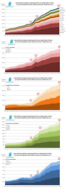 Deuda acumulada de las CC.AA.  (Datos 2ºT 2012)