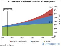 E commerce in-store payment trends