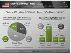 Mobile Gaming is $.!