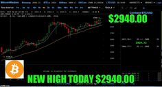 BitCOIN MAKES ALL TIME HIGHS TODAY $2940.00