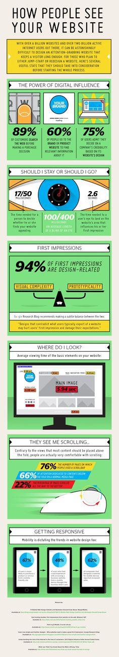 How People See Your Website | #Infographic #WebDesign