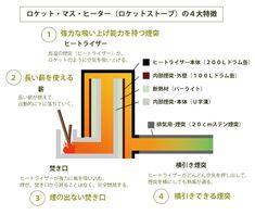 ロケットストーブ図解2