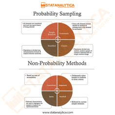 Funny pics, memes, infographics and gifs. All About Probability Statistics Help, 6 Sigma, Technical Writing, Research Methods, Information Graphics, Study Notes, Study Materials, Data Science, Mathematics