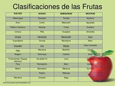 Clasificaciones de las Frutas     DULCES            ACIDAS        SEMIACIDAS    NEUTRAS    Albaricoque        Guayaba     ...